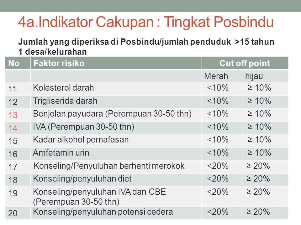 NoFaktor risikoCut off point Merahhijau 11 Kolesterol darah<10%≥ 10% 12 Trigliserida darah<10%≥ 10% 13 Benjolan payudara (Perempuan 30-50 thn)<10%≥ 10