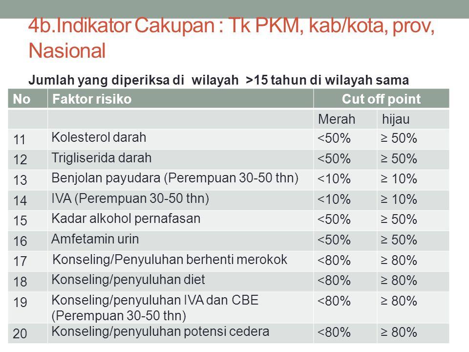 NoFaktor risikoCut off point Merahhijau 11 Kolesterol darah <50%≥ 50% 12 Trigliserida darah <50%≥ 50% 13 Benjolan payudara (Perempuan 30-50 thn) <10%≥