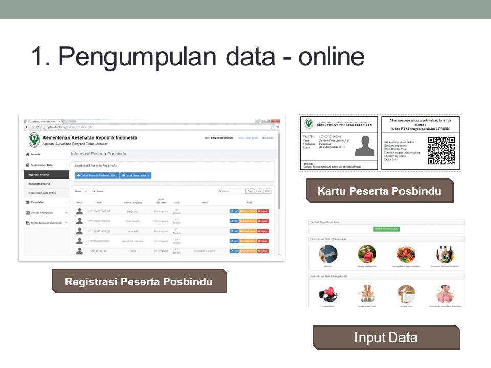 Kartu Peserta Posbindu 1. Pengumpulan data - online Registrasi Peserta Posbindu Input Data