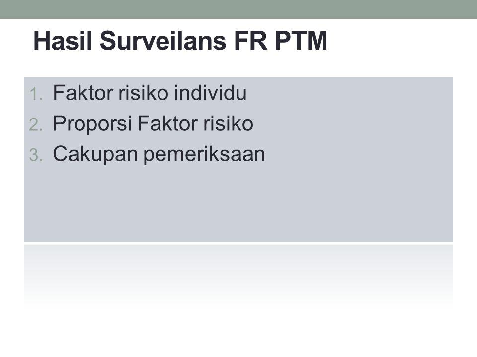 Hasil Surveilans FR PTM