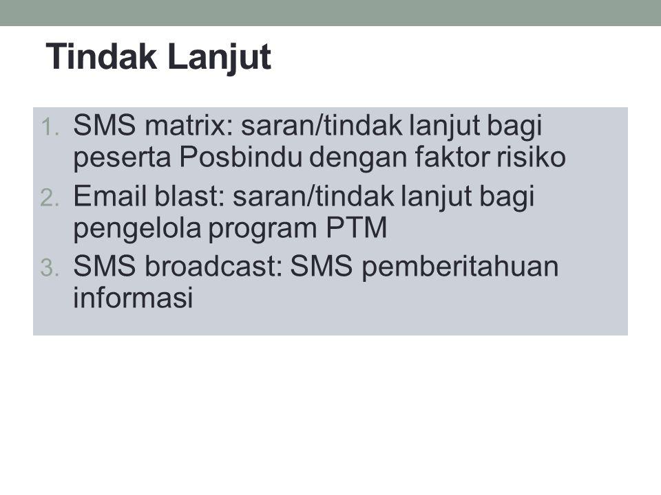 Tindak Lanjut 1. SMS matrix: saran/tindak lanjut bagi peserta Posbindu dengan faktor risiko 2. Email blast: saran/tindak lanjut bagi pengelola program