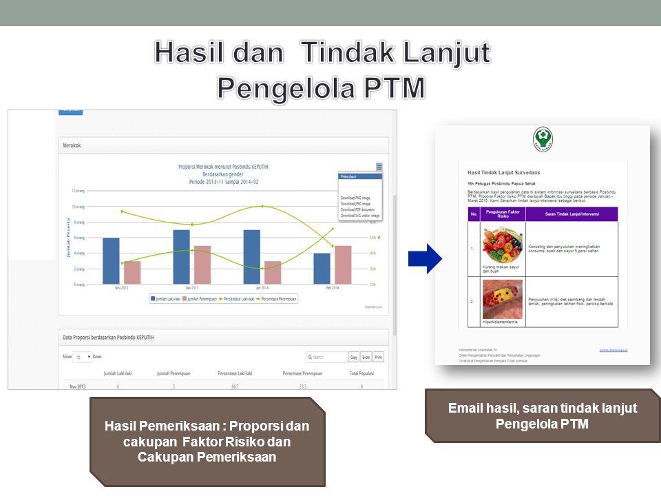 Hasil Pemeriksaan : Proporsi dan cakupan Faktor Risiko dan Cakupan Pemeriksaan Email hasil, saran tindak lanjut Pengelola PTM