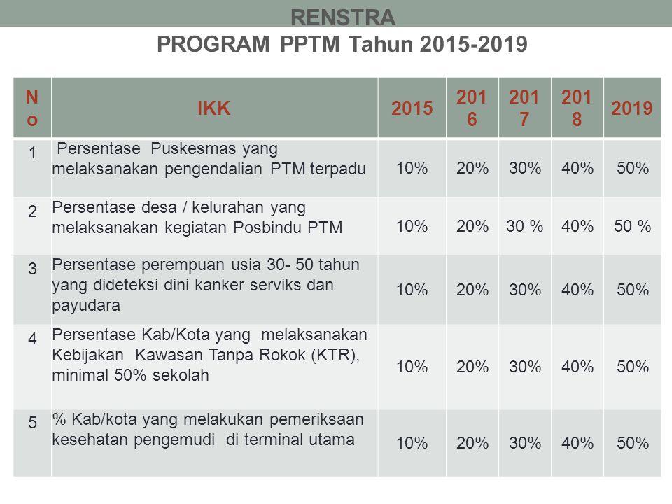 NoNo IKK2015 201 6 201 7 201 8 2019 1 Persentase Puskesmas yang melaksanakan pengendalian PTM terpadu 10%20%30%40%50% 2 Persentase desa / kelurahan ya
