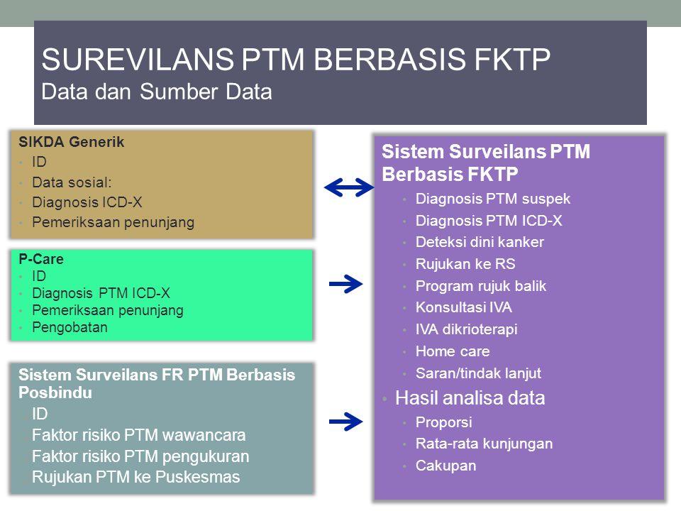 SUREVILANS PTM BERBASIS FKTP Data dan Sumber Data Sistem Surveilans PTM Berbasis FKTP Diagnosis PTM suspek Diagnosis PTM ICD-X Deteksi dini kanker Ruj