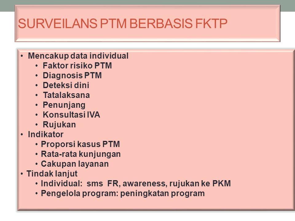 SURVEILANS PTM BERBASIS FKTP Mencakup data individual Faktor risiko PTM Diagnosis PTM Deteksi dini Tatalaksana Penunjang Konsultasi IVA Rujukan Indika