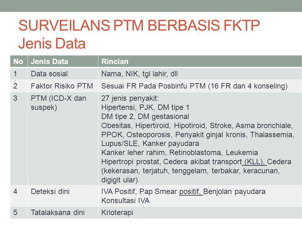 SURVEILANS PTM BERBASIS FKTP Jenis Data NoJenis DataRincian 1Data sosialNama, NIK, tgl lahir, dll 2Faktor Risiko PTMSesuai FR Pada Posbinfu PTM (16 FR