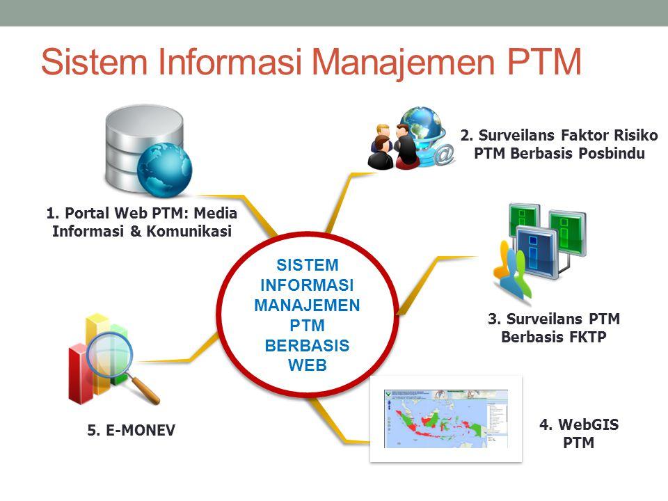 Sistem Informasi Manajemen PTM SISTEM INFORMASI MANAJEMEN PTM BERBASIS WEB 3. Surveilans PTM Berbasis FKTP 2. Surveilans Faktor Risiko PTM Berbasis Po