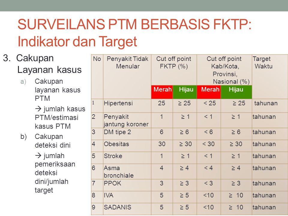 SURVEILANS PTM BERBASIS FKTP: Indikator dan Target 3. Cakupan Layanan kasus a) Cakupan layanan kasus PTM  jumlah kasus PTM/estimasi kasus PTM b) Caku