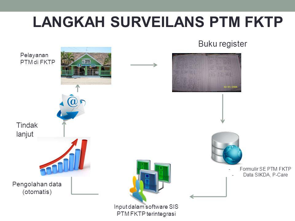 Pelayanan PTM di FKTP Buku register -Formulir SE PTM FKTP -Data SIKDA, P-Care Input dalam software SIS PTM FKTP terintegrasi Pengolahan data (otomatis