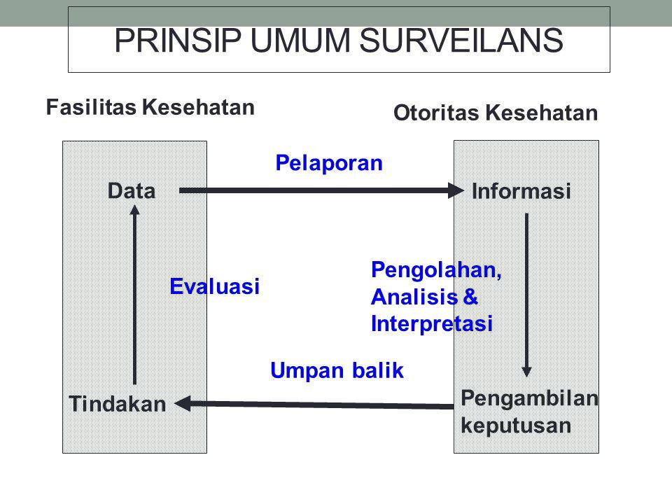 PRINSIP UMUM SURVEILANS Fasilitas Kesehatan Otoritas Kesehatan Data Informasi Pengambilan keputusan Tindakan Umpan balik Pelaporan Evaluasi Pengolahan