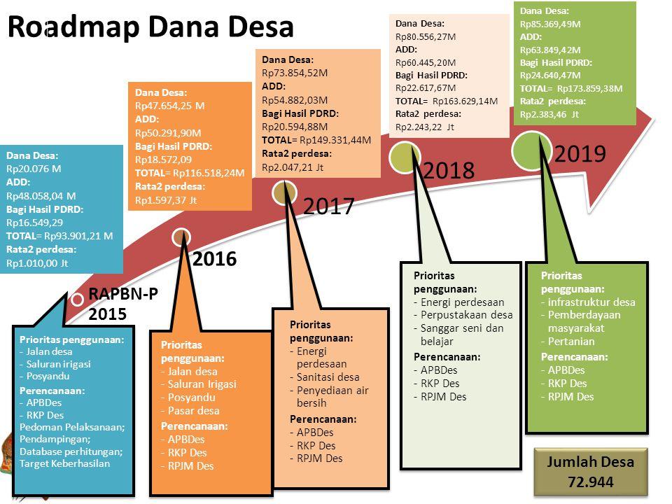 Roadmap Dana Desa RAPBN-P 2015 2016 2017 2018 2019 10 Dana Desa: Rp20.076 M ADD: Rp48.058,04 M Bagi Hasil PDRD: Rp16.549,29 TOTAL= Rp93.901,21 M Rata2