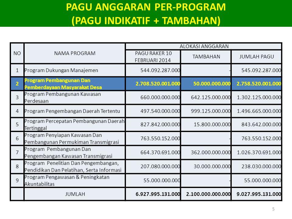 PAGU ANGGARAN PER-PROGRAM (PAGU INDIKATIF + TAMBAHAN) 5 NONAMA PROGRAM ALOKASI ANGGARAN PAGU RAKER 10 FEBRUARI 2014 TAMBAHAN JUMLAH PAGU 1Program Duku
