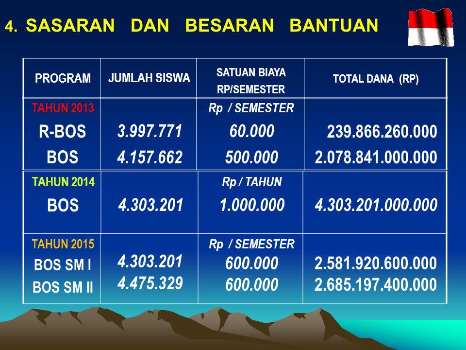 PROGRAM JUMLAH SISWA SATUAN BIAYA RP/SEMESTER TOTAL DANA (RP) TAHUN 2013 R-BOS BOS 3.997.771 4.157.662 Rp / SEMESTER 60.000 500.000 239.866.260.000 2.