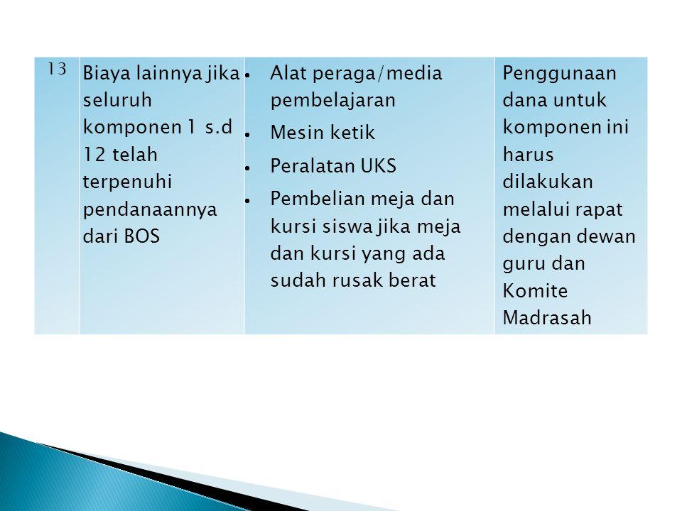 11 Pembiayaan pengelolaan BOS  Alat tulis kantor (ATK termasuk tinta printer, CD dan flash disk)  Penggandaan, surat- menyurat, insentif bagi bendah
