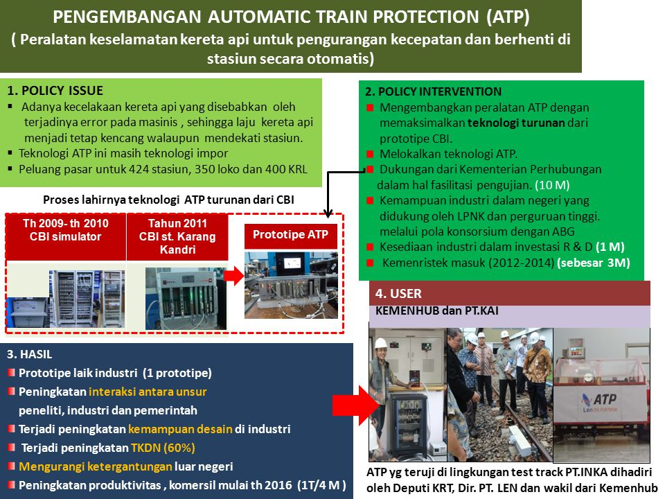 PENGEMBANGAN AUTOMATIC TRAIN PROTECTION (ATP) ( Peralatan keselamatan kereta api untuk pengurangan kecepatan dan berhenti di stasiun secara otomatis) 1.