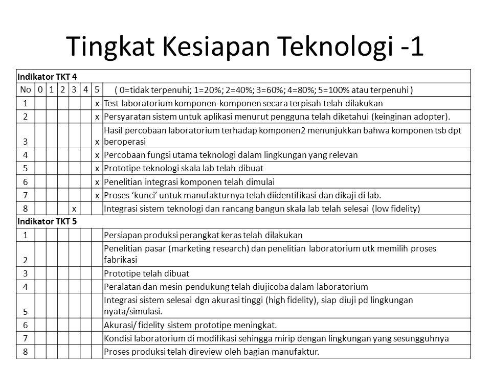 Tingkat Kesiapan Teknologi -1 Indikator TKT 4 No012345 ( 0=tidak terpenuhi; 1=20%; 2=40%; 3=60%; 4=80%; 5=100% atau terpenuhi ) 1 xTest laboratorium komponen-komponen secara terpisah telah dilakukan 2 xPersyaratan sistem untuk aplikasi menurut pengguna telah diketahui (keinginan adopter).