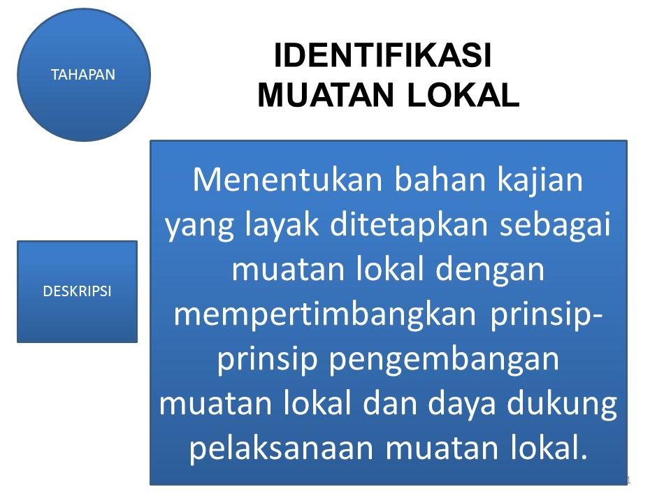 11 TAHAPAN DESKRIPSI IDENTIFIKASI MUATAN LOKAL Menentukan bahan kajian yang layak ditetapkan sebagai muatan lokal dengan mempertimbangkan prinsip- prinsip pengembangan muatan lokal dan daya dukung pelaksanaan muatan lokal.