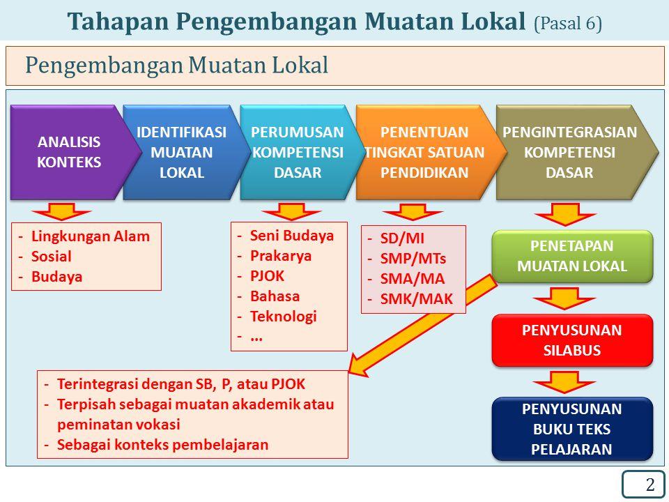 Tahapan Pengembangan Muatan Lokal (Pasal 6) Pengembangan Muatan Lokal 2 PENGINTEGRASIAN KOMPETENSI DASAR PENENTUAN TINGKAT SATUAN PENDIDIKAN PERUMUSAN