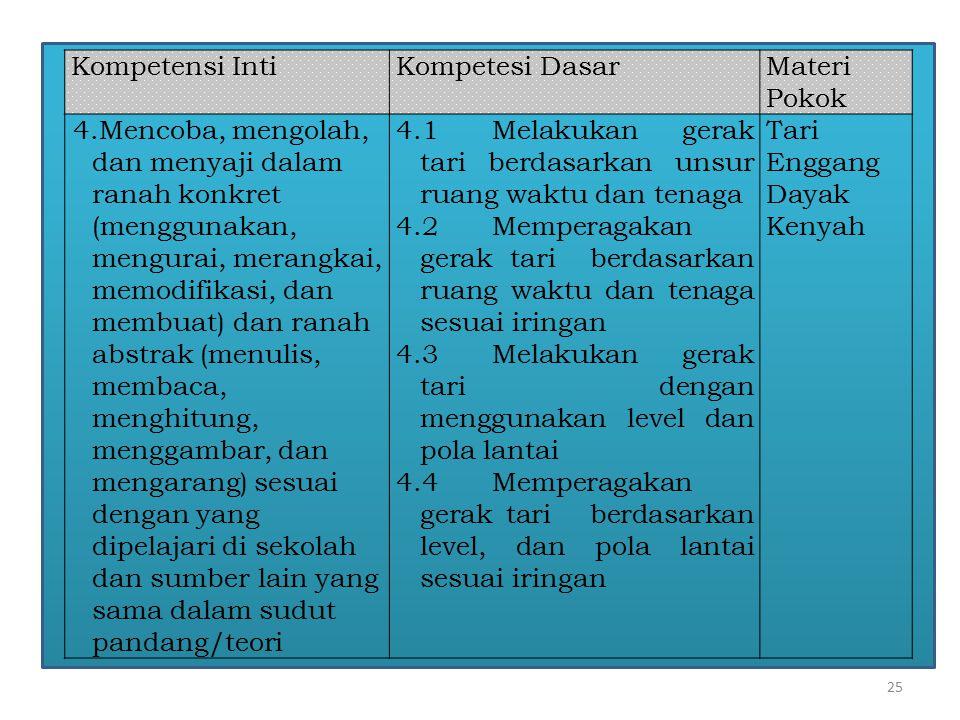 25 Kompetensi IntiKompetesi DasarMateri Pokok 4.Mencoba, mengolah, dan menyaji dalam ranah konkret (menggunakan, mengurai, merangkai, memodifikasi, da