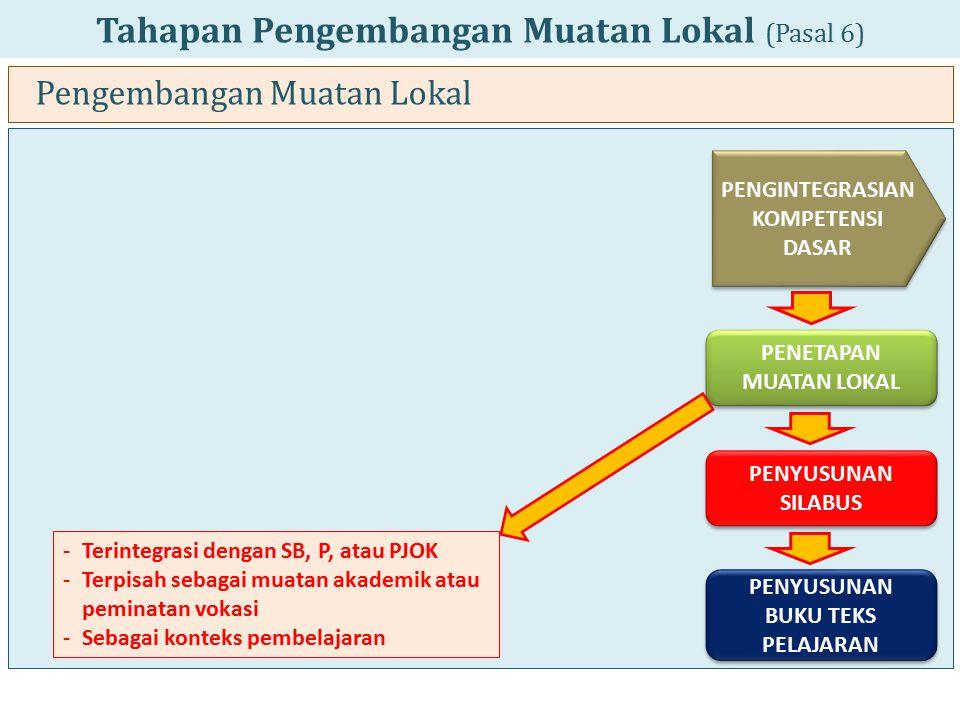 Tahapan Pengembangan Muatan Lokal (Pasal 6) Pengembangan Muatan Lokal PENGINTEGRASIAN KOMPETENSI DASAR PENETAPAN MUATAN LOKAL PENYUSUNAN SILABUS PENYU