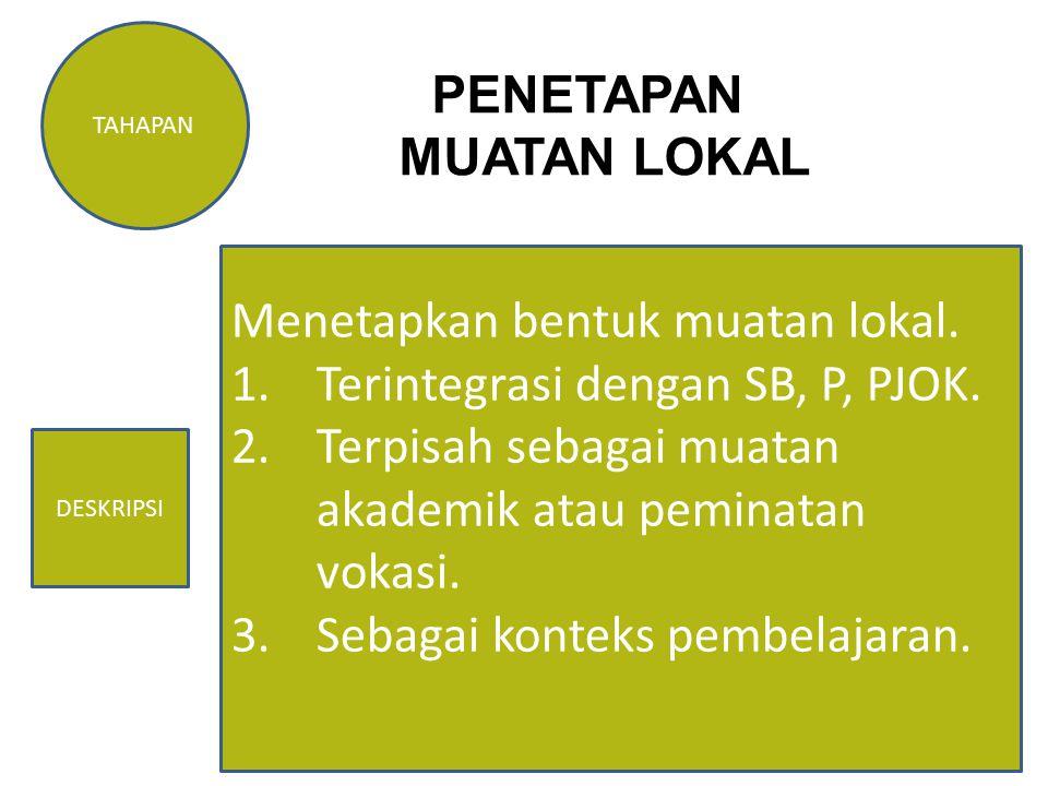 33 TAHAPAN DESKRIPSI PENETAPAN MUATAN LOKAL Menetapkan bentuk muatan lokal. 1.Terintegrasi dengan SB, P, PJOK. 2.Terpisah sebagai muatan akademik atau