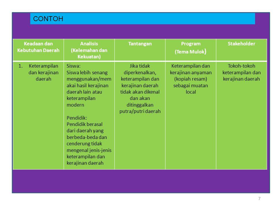 7 CONTOH Keadaan dan Kebutuhan Daerah Analisis (Kelemahan dan Kekuatan) TantanganProgram (Tema Mulok ) Stakeholder 1.Keterampilan dan kerajinan daerah