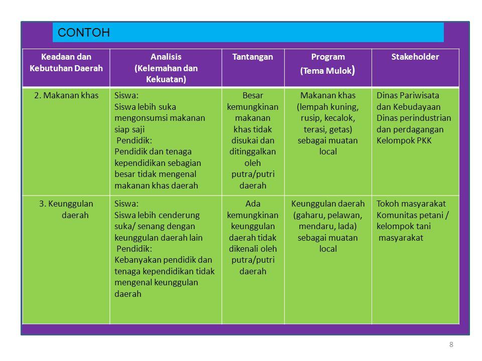 8 CONTOH Keadaan dan Kebutuhan Daerah Analisis (Kelemahan dan Kekuatan) TantanganProgram (Tema Mulok ) Stakeholder 2. Makanan khasSiswa: Siswa lebih s