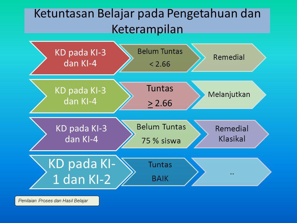Ketuntasan Belajar pada Pengetahuan dan Keterampilan KD pada KI-3 dan KI-4 Belum Tuntas < 2.66 Remedial KD pada KI-3 dan KI-4 Tuntas > 2.66 Melanjutkan KD pada KI-3 dan KI-4 Belum Tuntas 75 % siswa Remedial Klasikal KD pada KI- 1 dan KI-2 Tuntas BAIK..