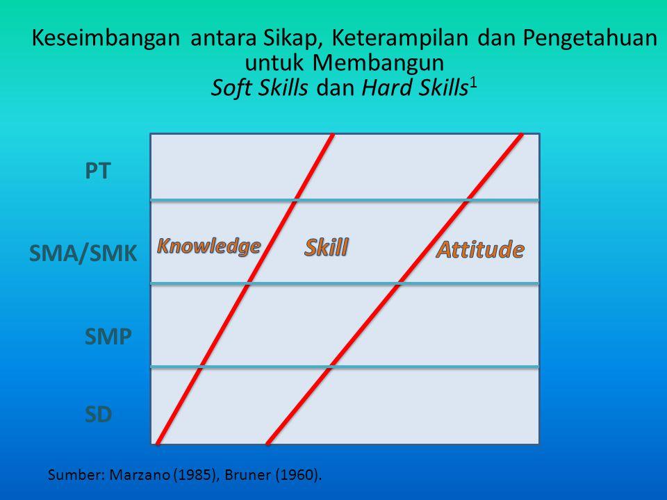Keseimbangan antara Sikap, Keterampilan dan Pengetahuan untuk Membangun Soft Skills dan Hard Skills 1 SD SMP SMA/SMK PT Sumber: Marzano (1985), Bruner (1960).
