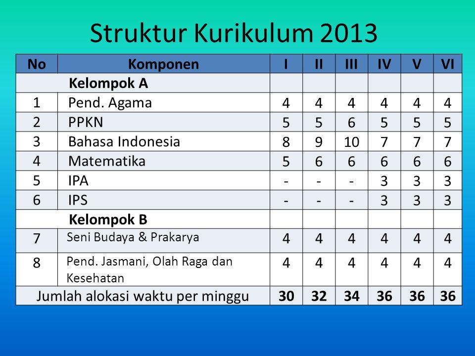 Struktur Kurikulum 2013 Struktur Kurikulum NoKomponenIIIIIIIVVVI Kelompok A 1 Pend.