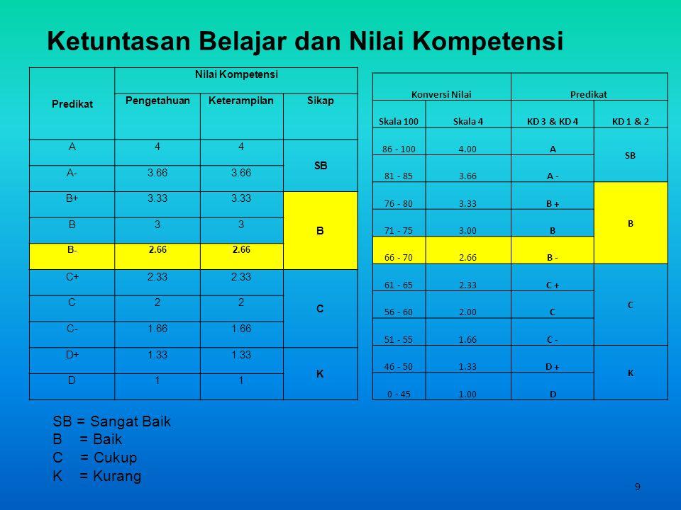 9 Ketuntasan Belajar dan Nilai Kompetensi Predikat Nilai Kompetensi PengetahuanKeterampilanSikap A44 SB A-3.66 B+3.33 B B33 B-2.66 C+2.33 C C22 C-1.66 D+1.33 K D11 Konversi NilaiPredikat Skala 100Skala 4KD 3 & KD 4KD 1 & 2 86 - 1004.00A SB 81 - 853.66A - 76 - 803.33B + B 71 - 753.00B 66 - 702.66B - 61 - 652.33C + C 56 - 602.00C 51 - 551.66C - 46 - 501.33D + K 0 - 451.00D SB = Sangat Baik B = Baik C = Cukup K = Kurang