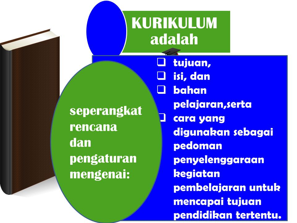 PERTANYAAN KURIKULUM adalah  tujuan,  isi, dan  bahan pelajaran,serta  cara yang digunakan sebagai pedoman penyelenggaraan kegiatan pembelajaran u