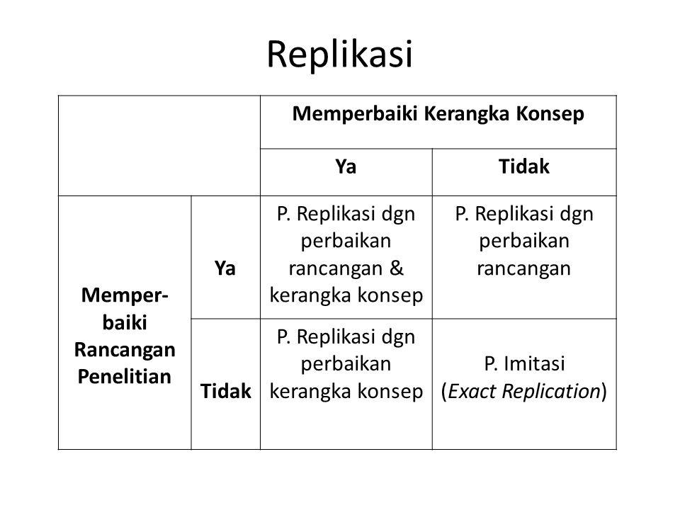 Replikasi Memperbaiki Kerangka Konsep YaTidak Memper- baiki Rancangan Penelitian Ya P. Replikasi dgn perbaikan rancangan & kerangka konsep P. Replikas