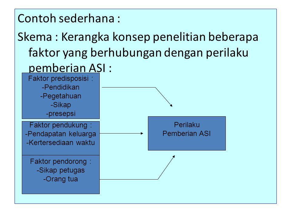 Contoh sederhana : Skema : Kerangka konsep penelitian beberapa faktor yang berhubungan dengan perilaku pemberian ASI : Faktor predisposisi : -Pendidik