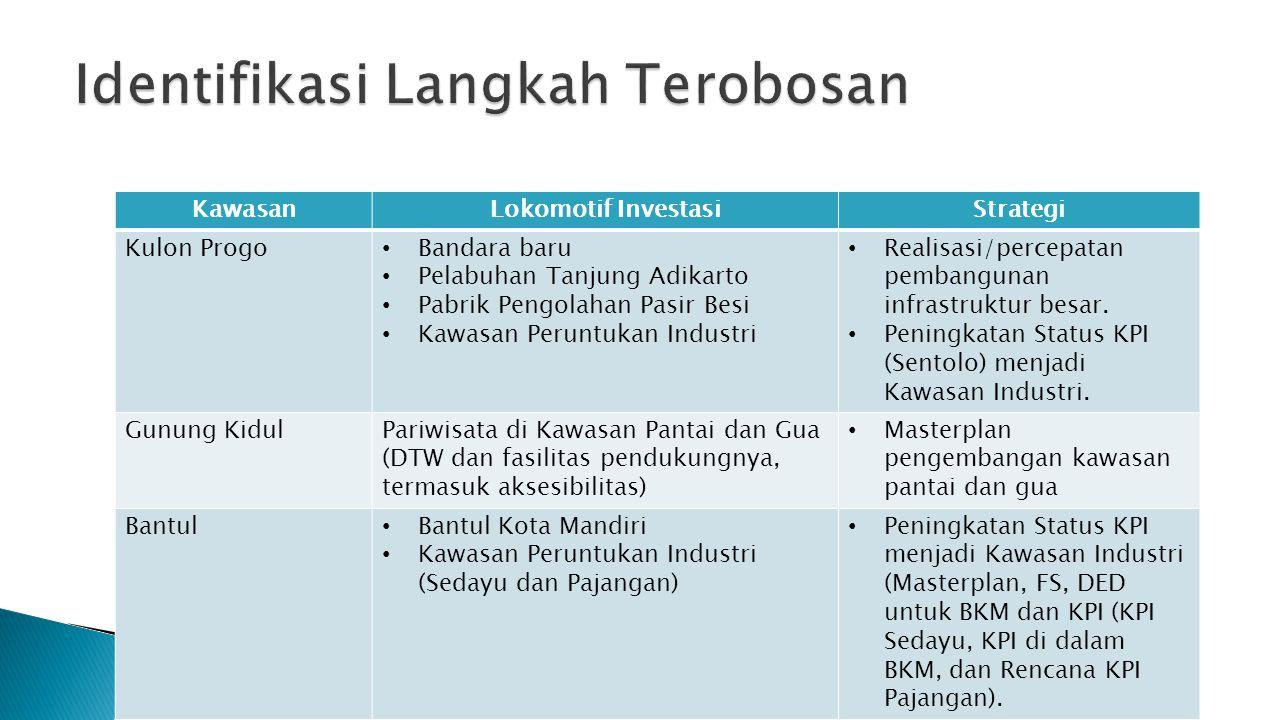 KawasanLokomotif InvestasiStrategi Kulon Progo Bandara baru Pelabuhan Tanjung Adikarto Pabrik Pengolahan Pasir Besi Kawasan Peruntukan Industri Realis