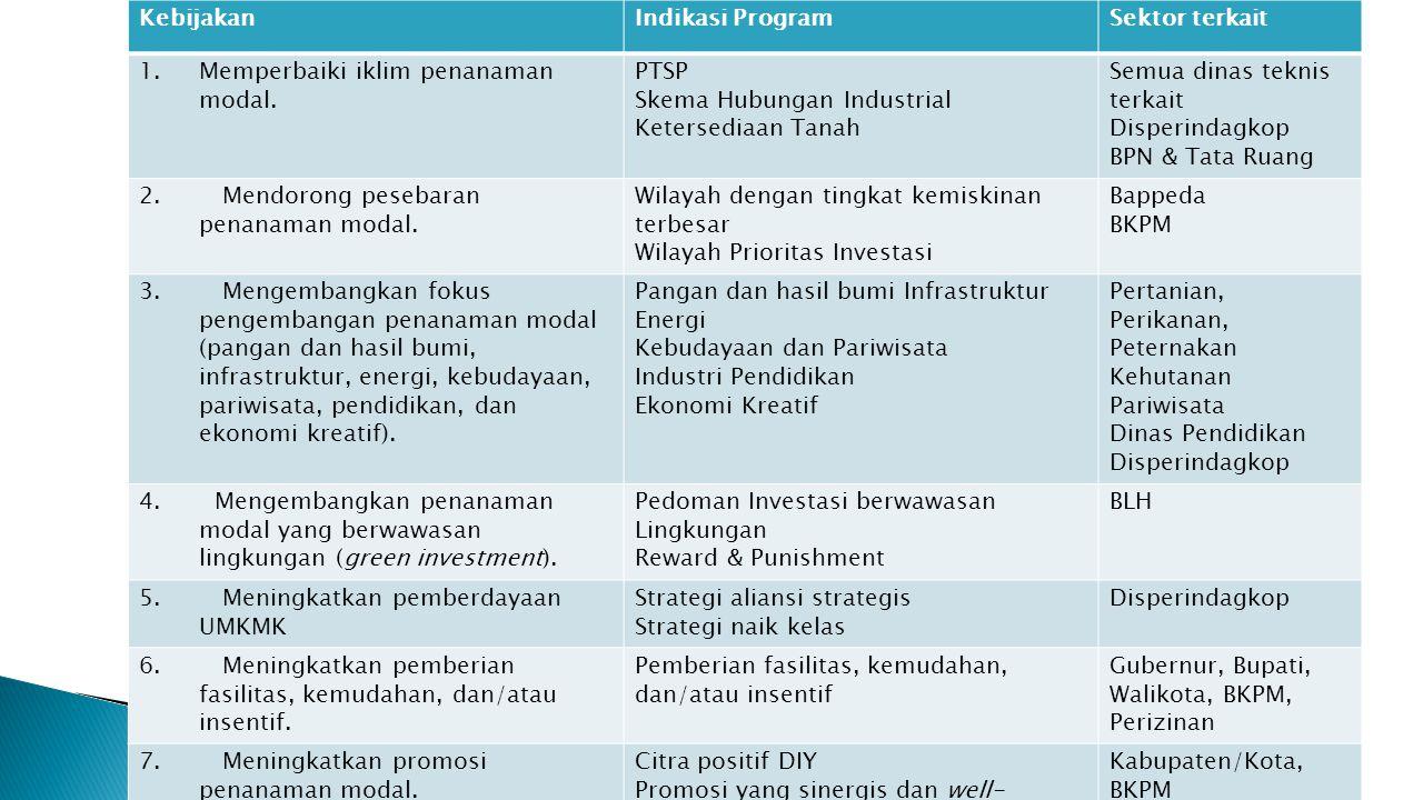 KebijakanIndikasi ProgramSektor terkait 1.Memperbaiki iklim penanaman modal. PTSP Skema Hubungan Industrial Ketersediaan Tanah Semua dinas teknis terk
