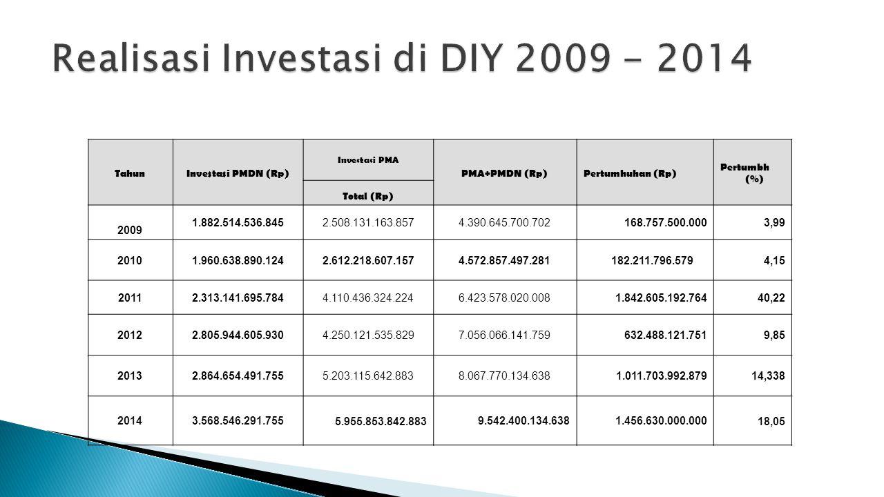 TahunInvestasi PMDN (Rp) Investasi PMA PMA+PMDN (Rp)Pertumhuhan (Rp) Pertumbh (%) Total (Rp) 2009 1.882.514.536.8452.508.131.163.8574.390.645.700.7021