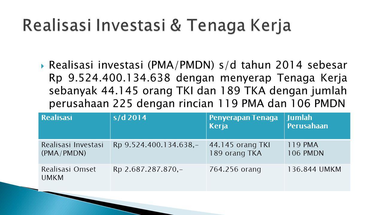  Realisasi investasi (PMA/PMDN) s/d tahun 2014 sebesar Rp 9.524.400.134.638 dengan menyerap Tenaga Kerja sebanyak 44.145 orang TKI dan 189 TKA dengan