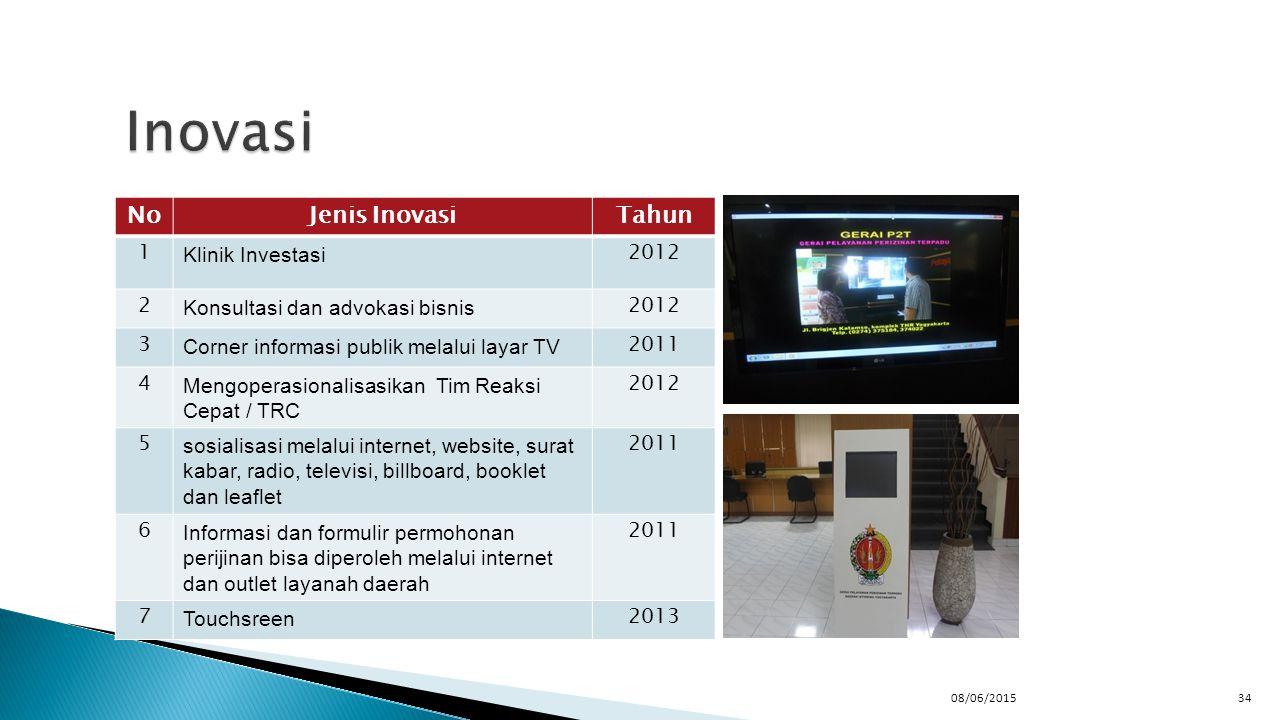 NoJenis InovasiTahun 1 Klinik Investasi 2012 2 Konsultasi dan advokasi bisnis 2012 3 Corner informasi publik melalui layar TV 2011 4 Mengoperasionalis