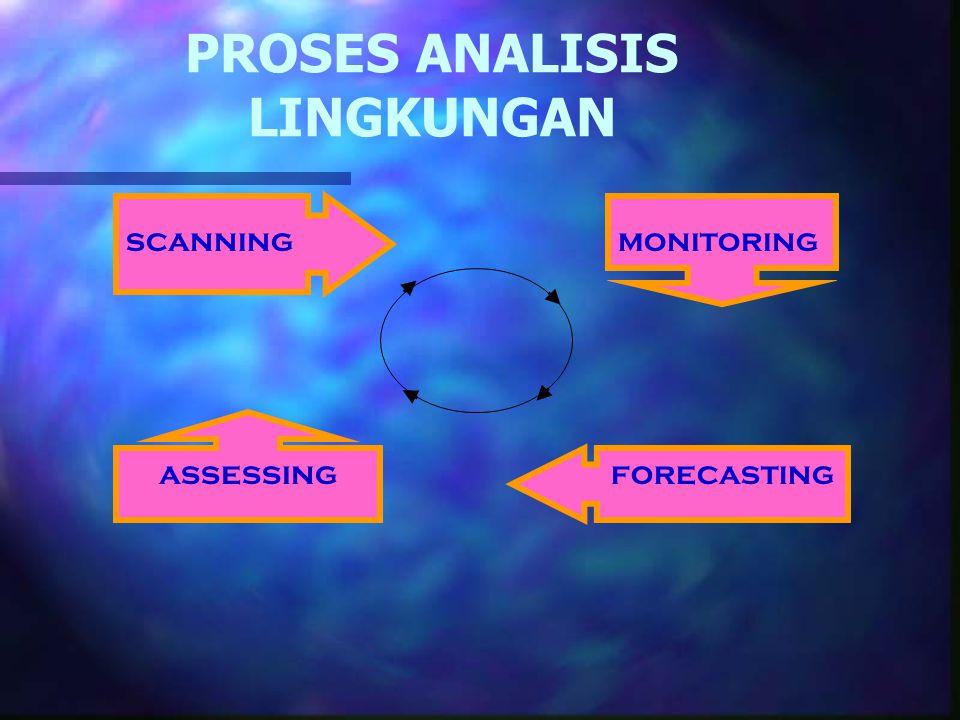 PROSES ANALISIS LINGKUNGAN monitoringscanning forecasting assessing