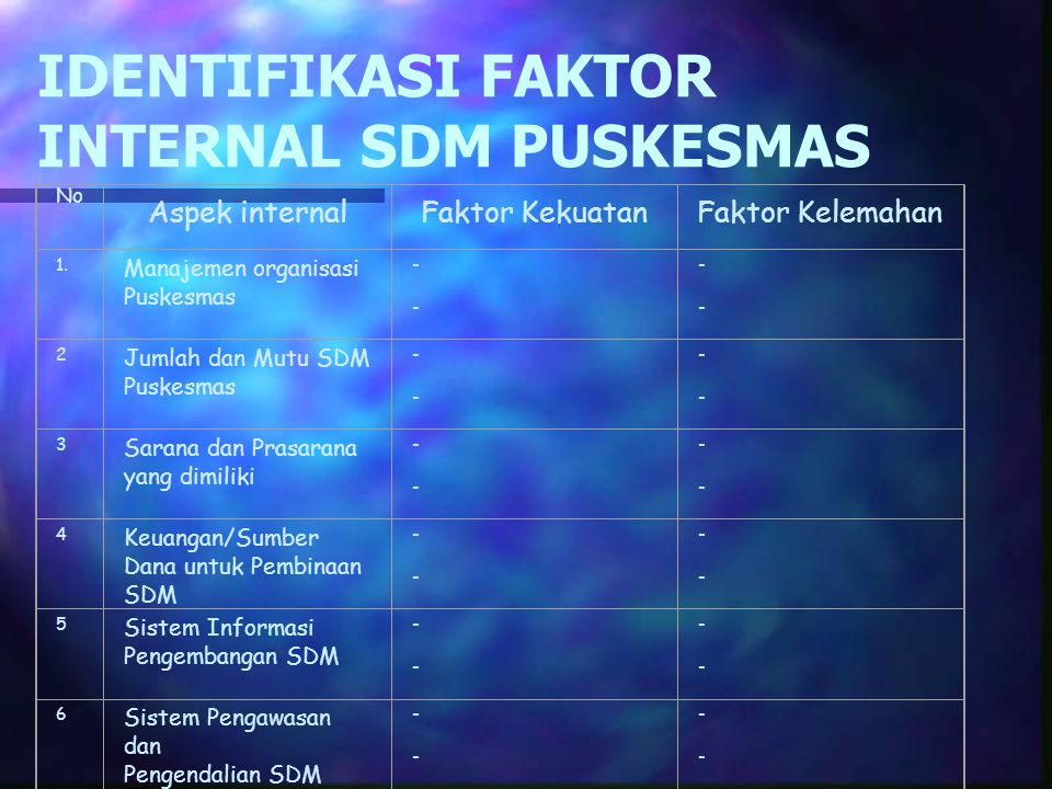 IDENTIFIKASI FAKTOR INTERNAL SDM PUSKESMAS No Aspek internalFaktor KekuatanFaktor Kelemahan 1.