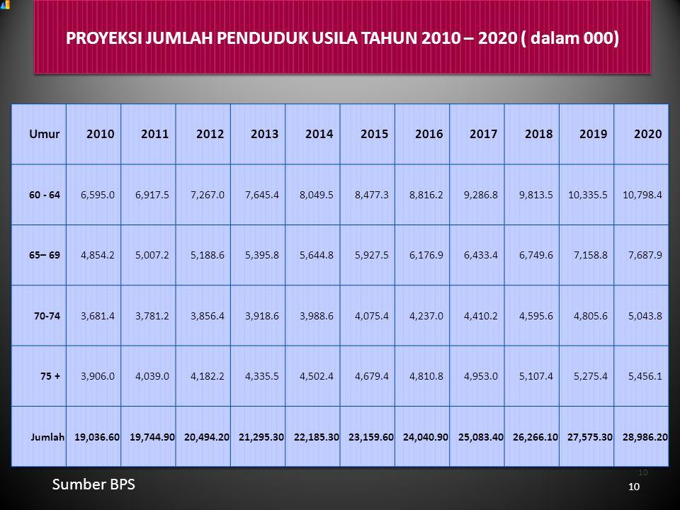 PROYEKSI JUMLAH PENDUDUK USILA TAHUN 2010 – 2020 ( dalam 000) Sumber BPS 10