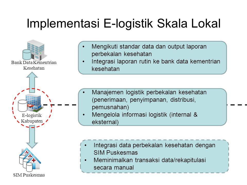 Implementasi E-logistik Skala Lokal SIM Puskesmas E-logistik Kabupaten Bank Data Kementrian Kesehatan Mengikuti standar data dan output laporan perbek