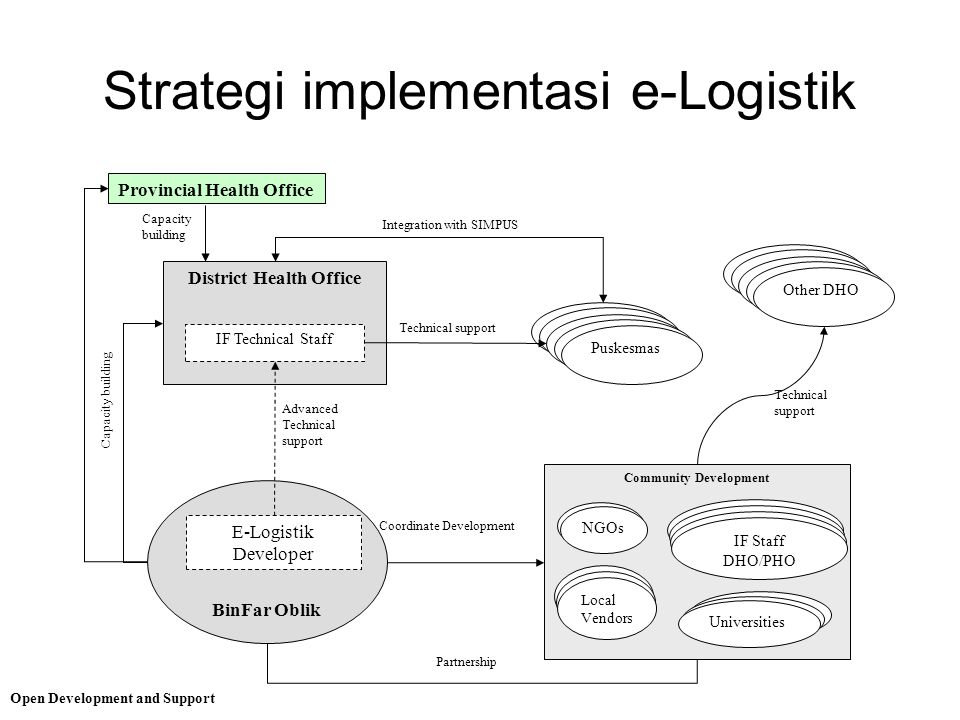 Strategi implementasi e-Logistik Open Development and Support Other DHO District Health Office Puskesmas IF Technical Staff Technical support Integrat