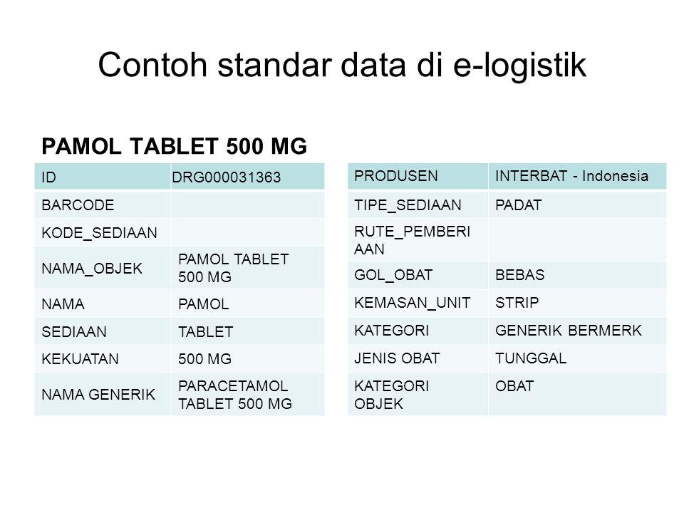 Contoh standar data di e-logistik PAMOL TABLET 500 MG ID DRG000031363 BARCODE KODE_SEDIAAN NAMA_OBJEK PAMOL TABLET 500 MG NAMAPAMOL SEDIAANTABLET KEKU