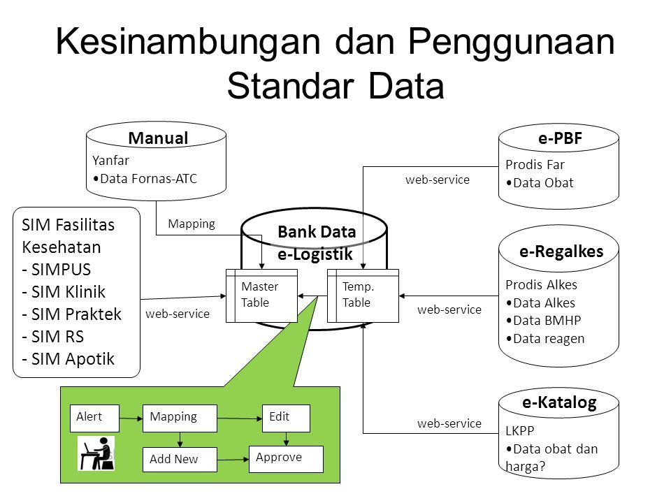 Kesinambungan dan Penggunaan Standar Data Prodis Far Data Obat Prodis Alkes Data Alkes Data BMHP Data reagen LKPP Data obat dan harga? Temp. Table Mas