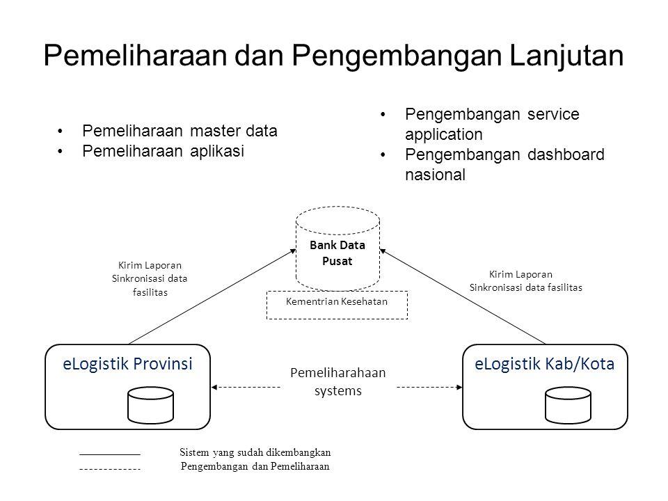 Pemeliharaan dan Pengembangan Lanjutan eLogistik Kab/Kota Bank Data Pusat Kementrian Kesehatan Kirim Laporan Sinkronisasi data fasilitas Sistem yang s