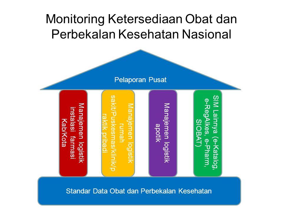 Monitoring Ketersediaan Obat dan Perbekalan Kesehatan Nasional Standar Data Obat dan Perbekalan Kesehatan Manajemen logistik instalasi farmasi Kab/Kot