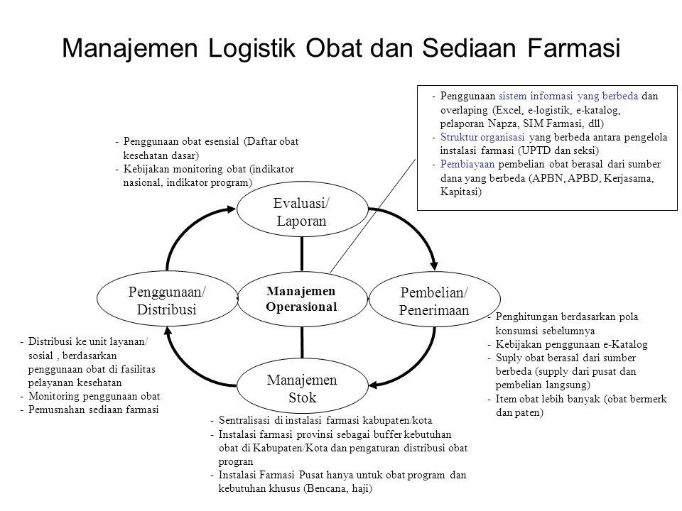 Manajemen Operasional Evaluasi/ Laporan Pembelian/ Penerimaan Manajemen Stok Penggunaan/ Distribusi -Penghitungan berdasarkan pola konsumsi sebelumnya