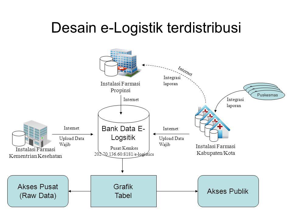 Output Desain e-Logistik terdistribusi Bank Data E- Logsitik Instalasi Farmasi Kementrian Kesehatan Internet Instalasi Farmasi Kabupaten/Kota Instalas